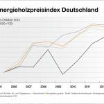 Brennholz Preisindex