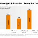 Brennholz Preisvergleich 2012